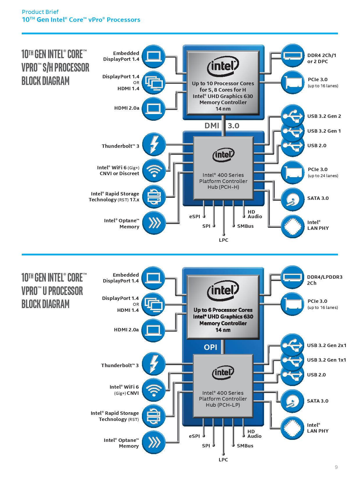 Intel Announces Xeon W-1200 Series and 10th-Gen Comet Lake vPro Processors