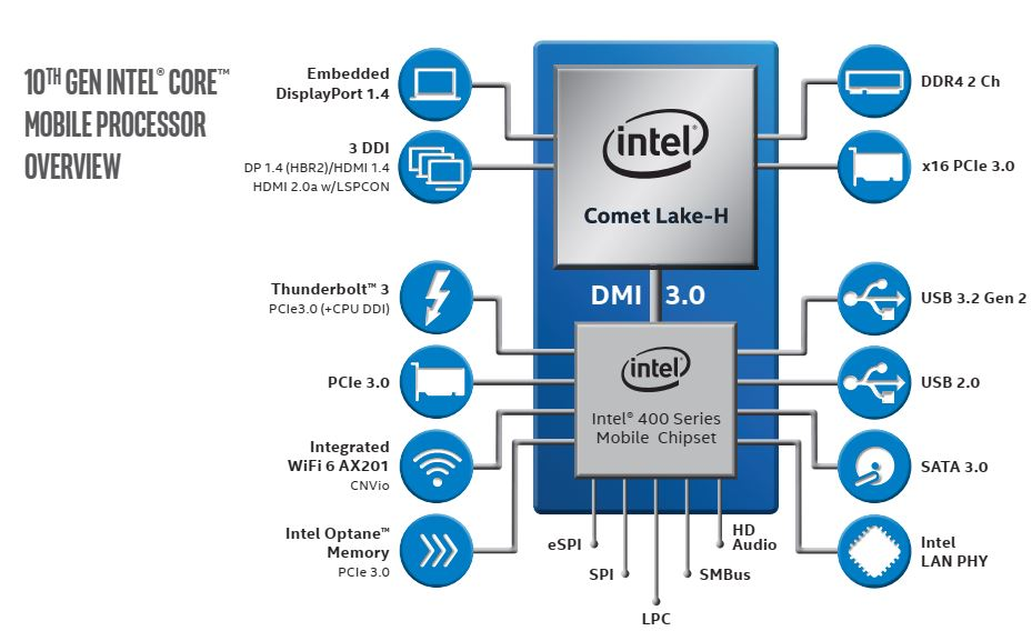 Intel Comet Lake-H Fights AMD's Ryzen 4000 With Eight Cores at 5.3 GHz