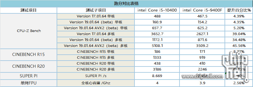Intel Core i5-10400 Benchmarked: Comet Lake CPU Edges Out i5-9400F